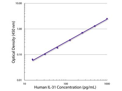 Mouse Anti-Human IL-31-BIOT