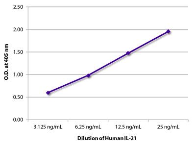 Mouse Anti-Human IL-21-UNLB