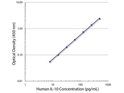Rat Anti-Human IL-10-UNLB