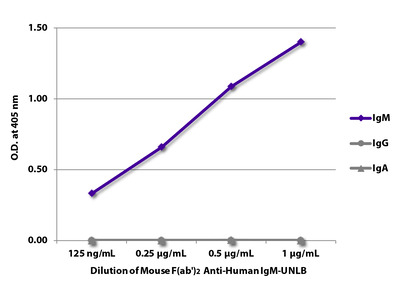 Mouse F(ab')2 Anti-Human IgM-UNLB