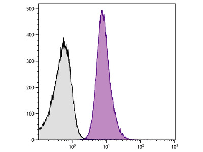 Mouse Anti-Human CD49b-PE