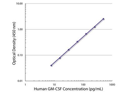 Rat Anti-Human GM-CSF-BIOT