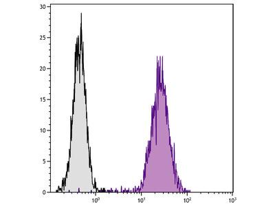 Mouse Anti-Human CD51-UNLB
