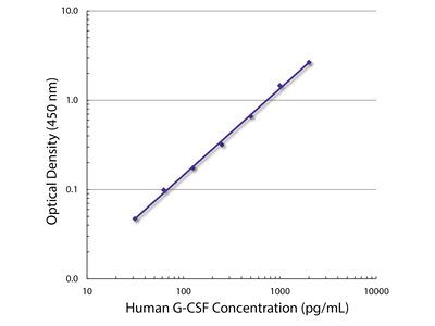 Rat Anti-Human G-CSF-BIOT