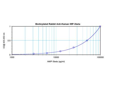 MIP-3B Antibody (biotin)