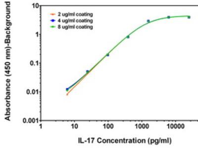 ELISA and Luminex validated biotinylated lL-17 Mouse monoclonal antibody, clone OTI4D17