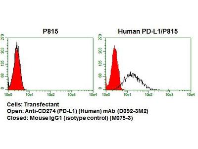 Anti-CD274 (PD-L1) (Human) mAb