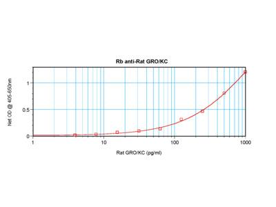 GRO/KC Antibody
