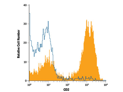 CD2 APC-conjugated Antibody
