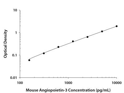 Mouse Angiopoietin-3 DuoSet ELISA