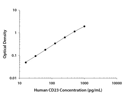CD23 / Fc epsilon RII ELISA