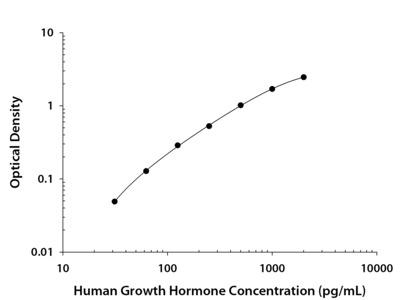 Growth Hormone ELISA