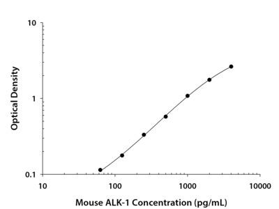 Mouse ALK-1 DuoSet ELISA