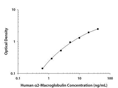 Human alpha 2-Macroglobulin DuoSet ELISA