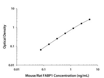 Mouse / Rat FABP1 / L-FABP Quantikine ELISA Kit