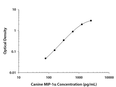 CCL3 /MIP-1 alpha ELISA