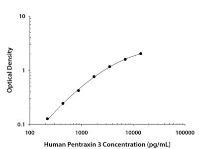 Pentraxin 3 / TSG-14 ELISA