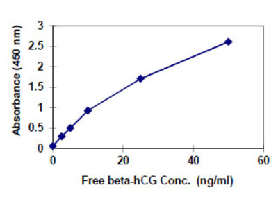 Free b-hCG ELISA Kit (Human) : 96 Wells (OKBA00009)