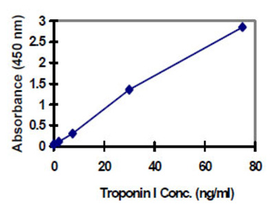Troponin I (Cardiac) ELISA Kit (Human) : 96 Wells (OKBA00025)