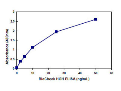 Human Growth Hormone (HGH) ELISA Kit (Human) : 96 Wells (OKBA00015)