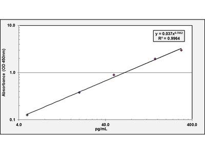 Alpha-Fetoprotein (AFP) ELISA Kit (Human) : 96 Wells (OKBA00002)
