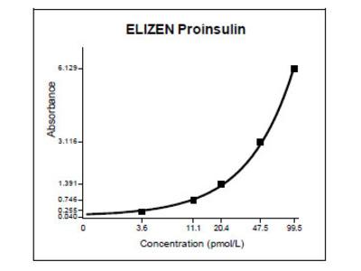 Proinsulin ELISA Kit (Human) : 96 Wells (OKDA00124)