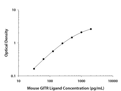GITR Ligand/TNFSF18 ELISA