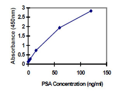 Prostate Specific Antigen (PSA) ELISA Kit (Human) : 96 Wells (OKBA00022)