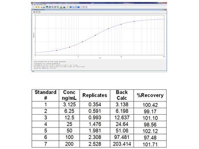 IgG2C ELISA Kit (Mouse) : 96 Wells (OKIA00106)