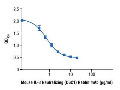 Mouse IL-3 Neutralizing (D6C1) Rabbit mAb