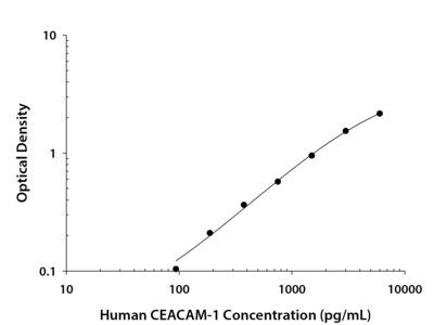 CEACAM-1 / CD66a ELISA