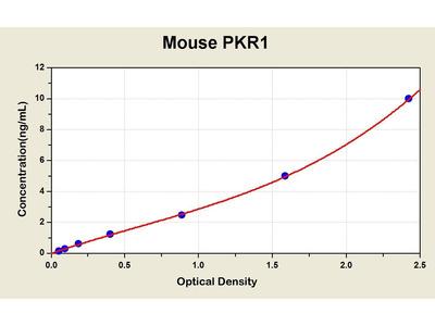 Prokineticin Receptor 1 ELISA Kit
