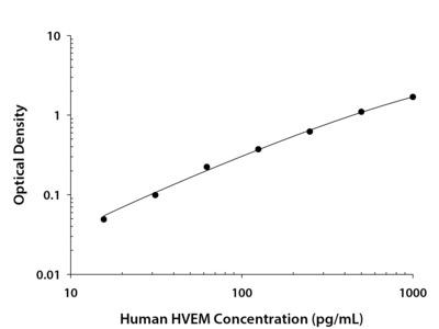 Human HVEM / TNFRSF14 DuoSet ELISA