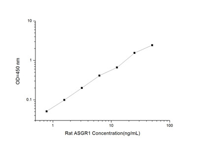 Asialoglycoprotein Receptor 1 ELISA Kit