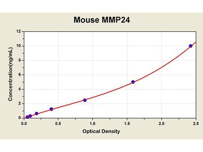 MMP24 ELISA Kit