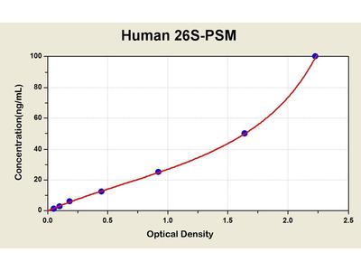 26S Proteasome ELISA Kit