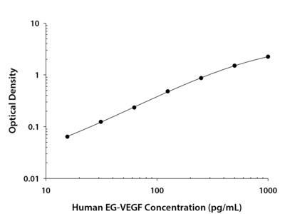 EG-VEGF / PK1 ELISA