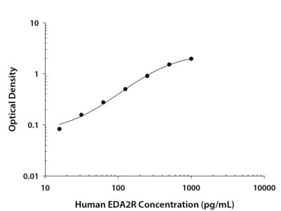 EDA2R /TNFRSF27 /XEDAR ELISA