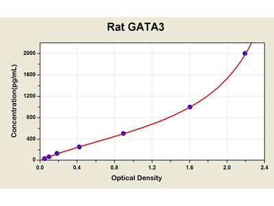 GATA3 ELISA Kit