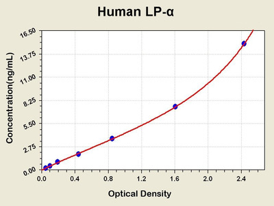 Lipoprotein Alpha,Lp-alpha ELISA Kit
