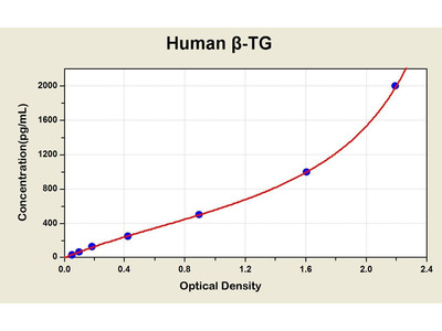 beta-TG ELISA Kit