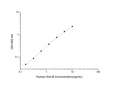 Ankyrin 2, Neuronal ELISA Kit