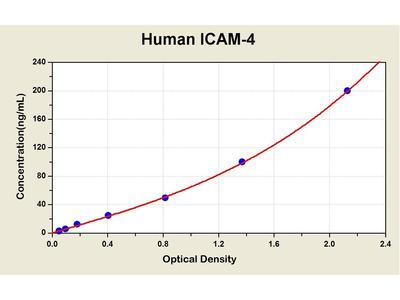 ICAM4 ELISA Kit