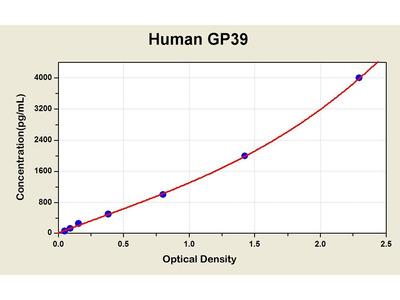 Glycoprotein 39, Cartilage/Chitinase 3-Like 1 ELISA Kit