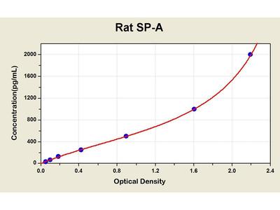 Pulmonary Surfatcant-Associated Protein A,SP-A ELISA Kit