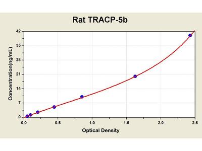 Tartrate-Resistant Acid Phosphatase 5b ELISA Kit