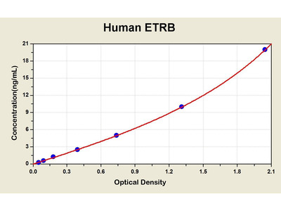 Endothelin B Receptor ELISA Kit