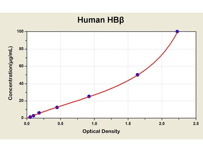 Hemoglobin Subunit beta ELISA Kit