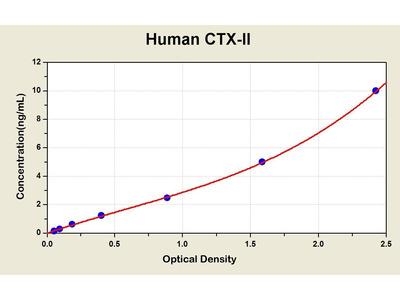 Cross Linked C-Telopeptide of Type II Collagen ELISA Kit