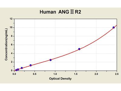 Angiotensin II Type 2 Receptor ELISA Kit